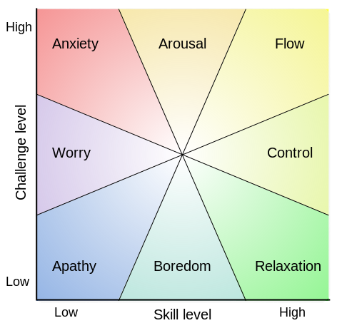 Flow-Modell Csikszentmihalyi's; Quelle: wikipedia.org
